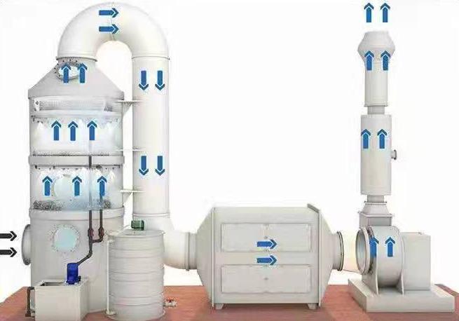 水喷淋+活性炭吸附